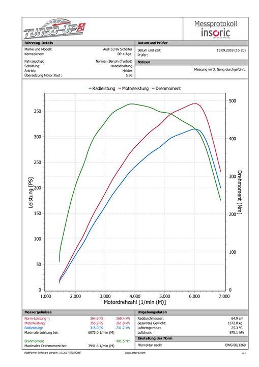 softwareoptimierung audi s3 8v schalter - tuned-up.ch